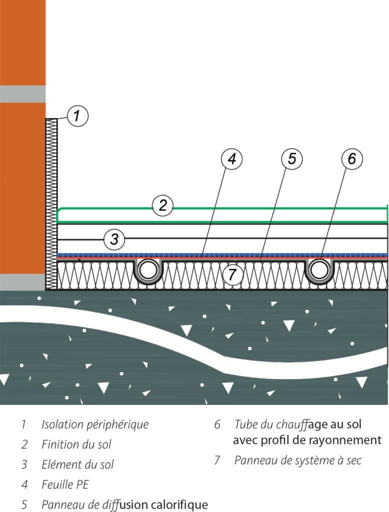 Fantastique Ecoterm : le Plancher chauffant sec - distribution dans toute la DD-28