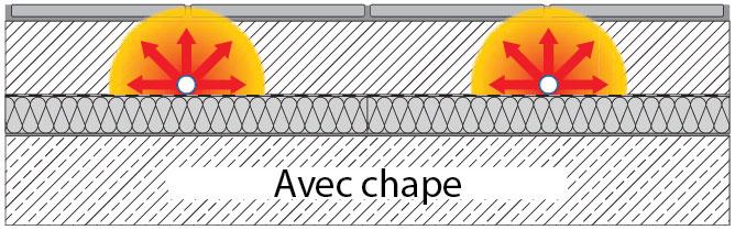 Schéma d'un plancher chauffant avec chape