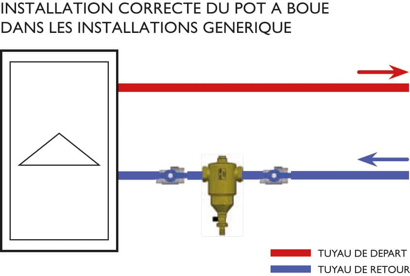 Commment installer un pot à boue ?