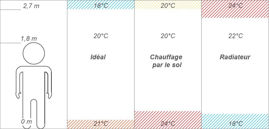 comparatif de planchers chauffants