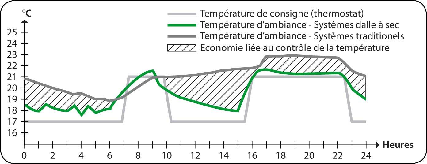 Graphique d'énergie (température) en fonction du temps